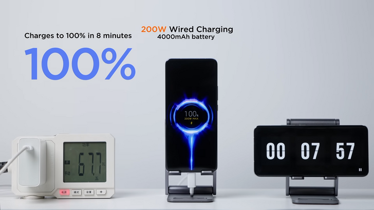 Xiaomi can fully charge a phone in the time it takes an iPhone to go from 99% to 100%