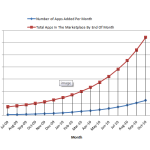Projection: Android Marketplace To Hit 100,000 Applications Sometime In September 2010